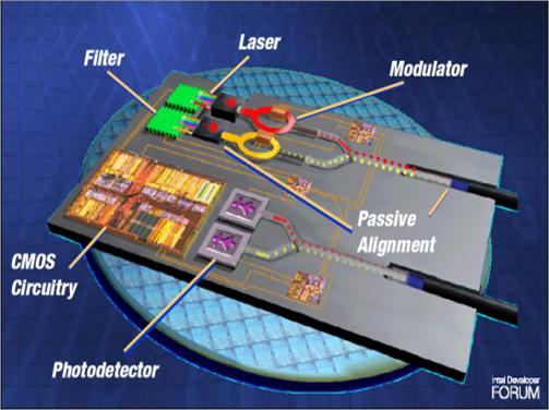 Все о фотонные интегральные схемы
