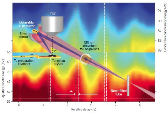 Streak field measurements of surface photoelectron ejection